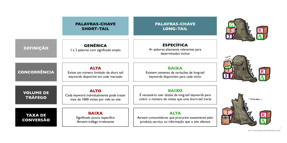 Benefícios das keywords long-tail