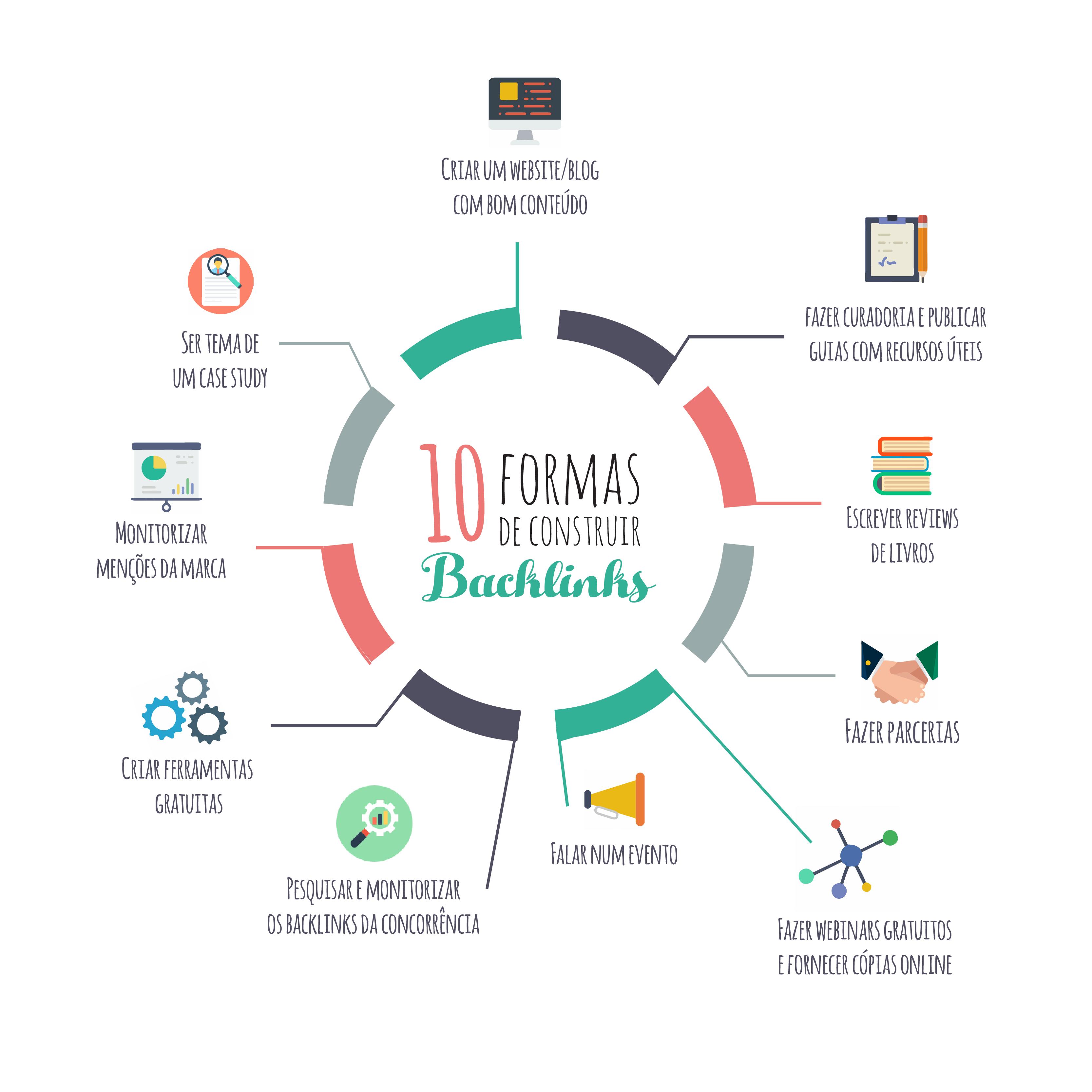 10 formas para criar backlinks